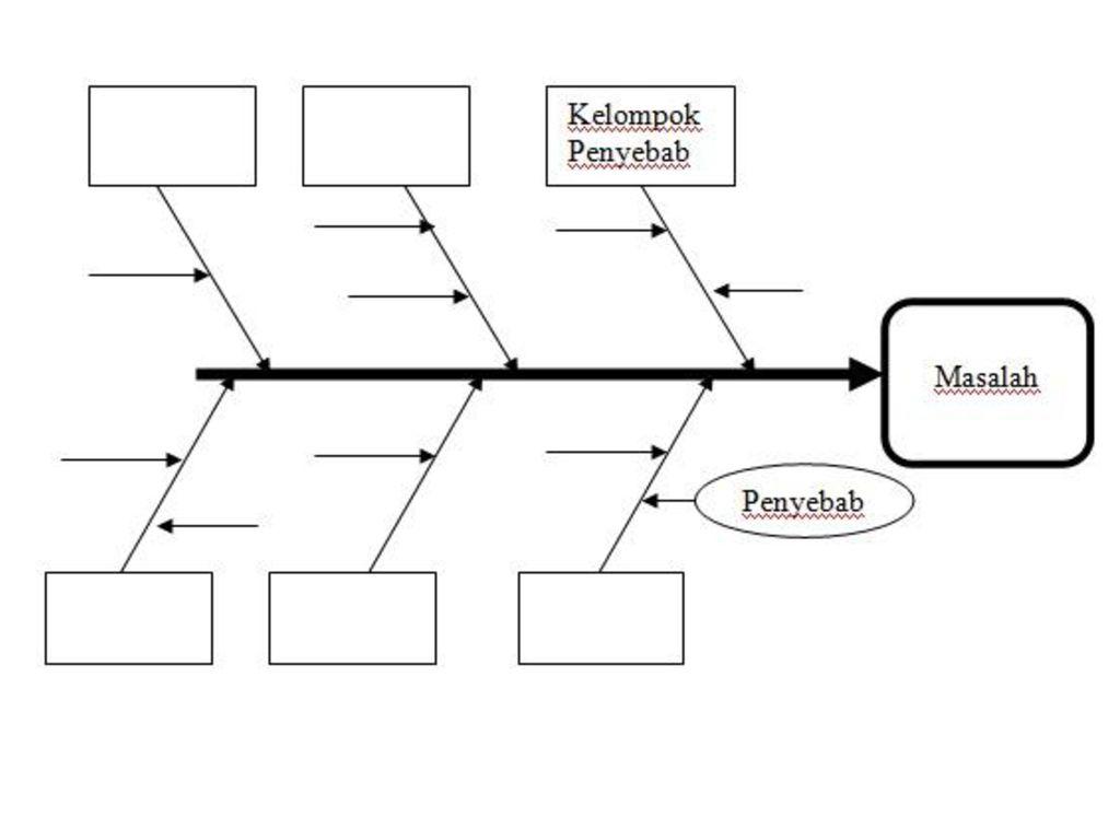 Diagram tulang ikan diagram ishikawa sering juga disebut sebagai 5 penyebab masalah the cause effect or fishbone diagram was first used by dr kaoru ishikawa of the university of tokyo in hence its frequent reference ccuart Image collections