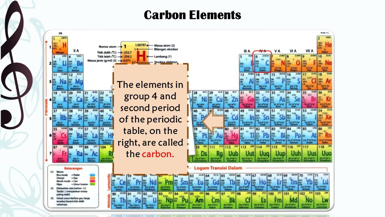 Chemistry periodic table download images periodic table images carbon element periodic table images periodic table images hybridization periodic table images periodic table images chemistry gamestrikefo Images