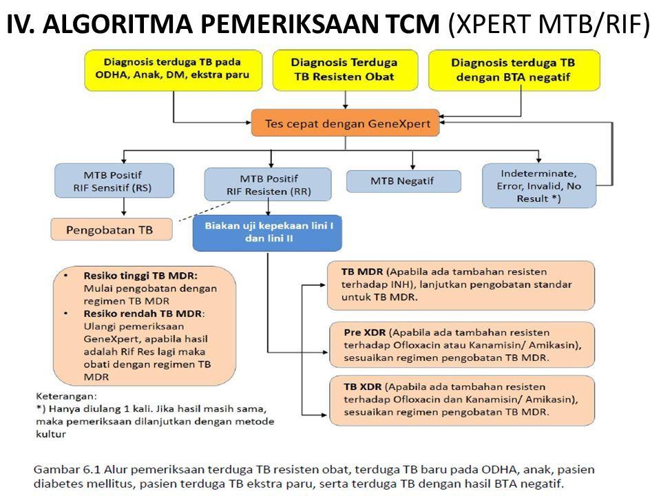 IV. ALGORITMA PEMERIKSAAN TCM (XPERT MTB/RIF)
