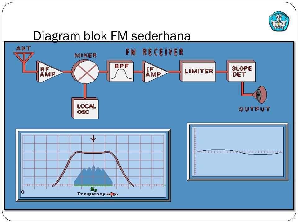 Kompetensi memperbaiki radio penerima prinsip kerja radio penerima 9 diagram blok fm sederhana teknologi dan rekayasa ccuart Image collections