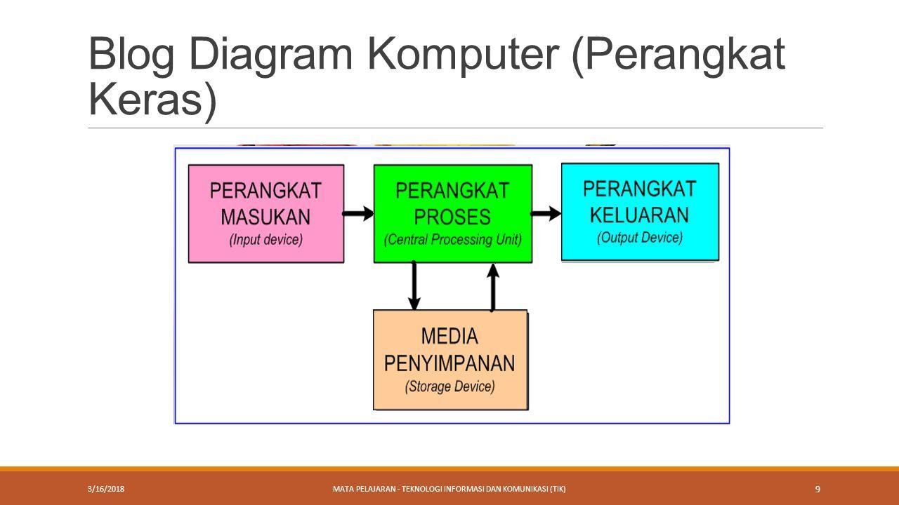 Melakukan operasi dasar pada komputer tutor tri wanda septian 9 blog diagram komputer perangkat keras 3162018mata pelajaran teknologi informasi dan komunikasi tik 9 ccuart Images