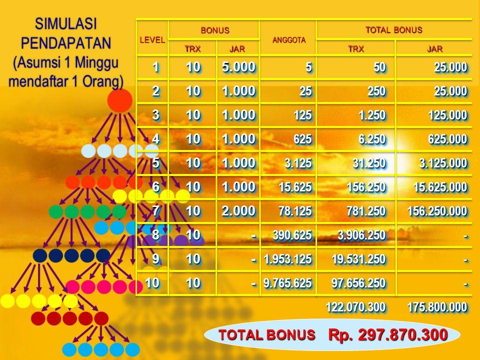 Bonus Transaksi Bonus Transaksi Bonus Reward Bonus Reward MARKETING PLAN ANDA 1 2 3 4 5 Level 6 7 8 9 10 Bonus Sponsor Bonus Sponsor (Level 1) Rp.