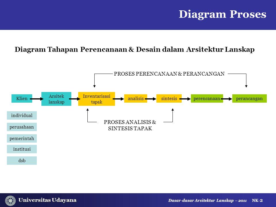 Universitas Udayana Universitas Udayana Dasar-dasar Arsitektur Lanskap – 2011 NK- 2 Klien Arsitek lanskap Inventarisasi tapak analisissintesisperencan
