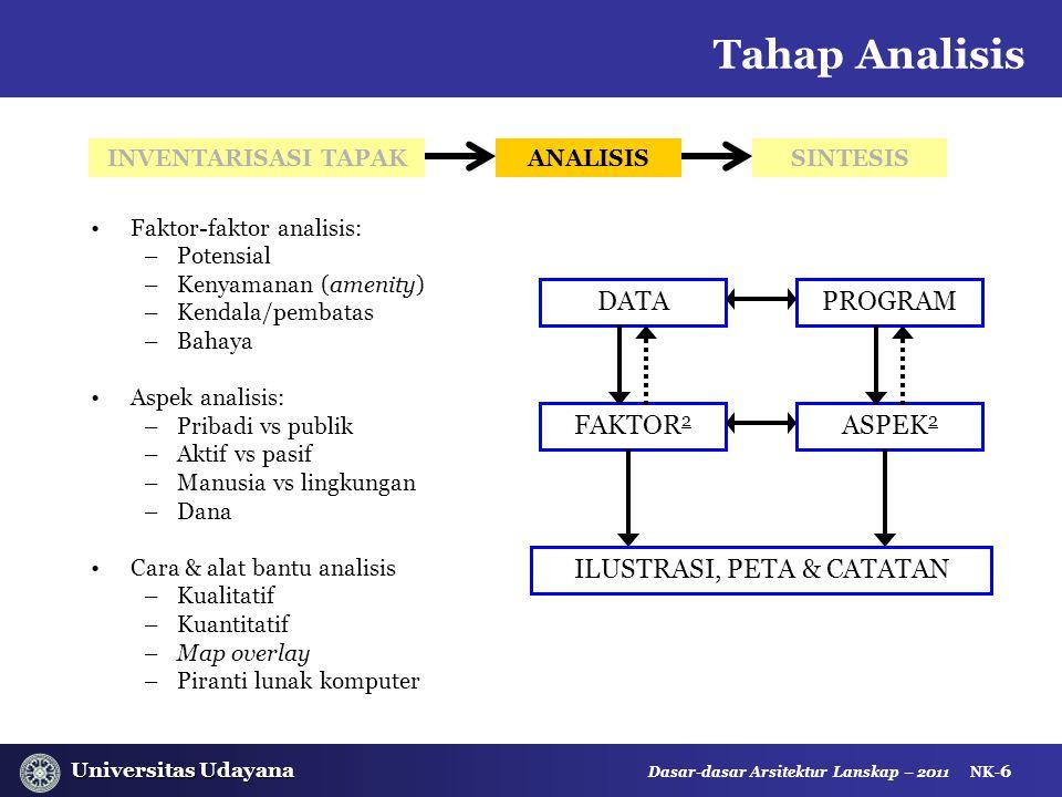 Universitas Udayana Universitas Udayana Dasar-dasar Arsitektur Lanskap – 2011 NK- 6 Faktor-faktor analisis: –Potensial –Kenyamanan (amenity) –Kendala/