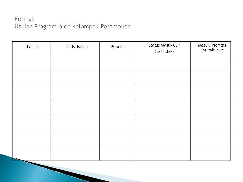 LokasiJenis UsulanPrioritas Status Masuk CSP (Ya/Tidak) Masuk Prioritas CSP tahun ke