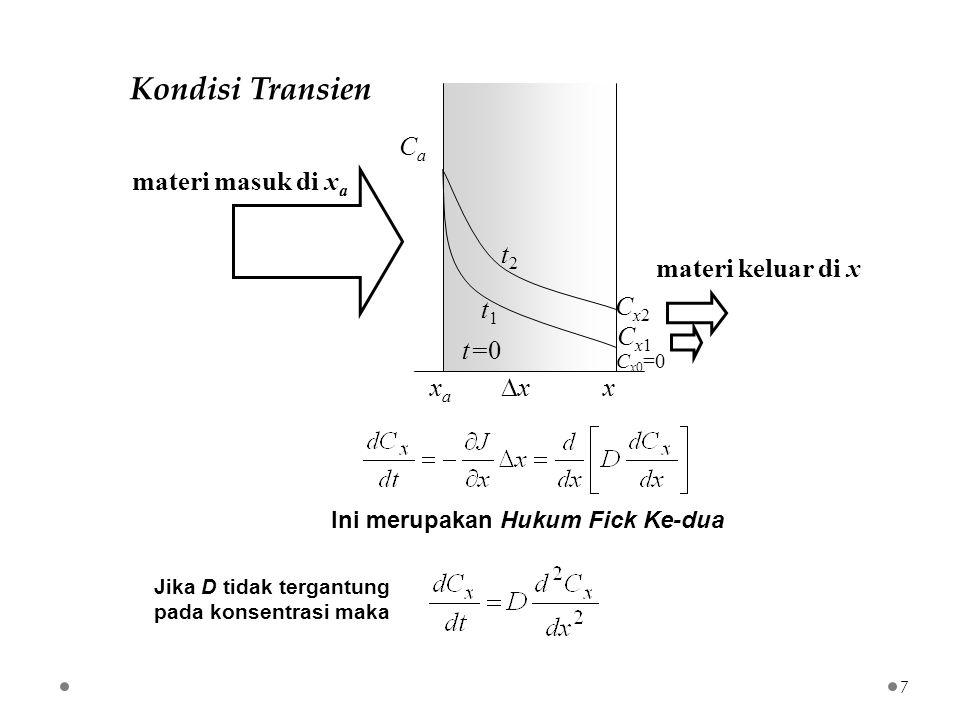 Kondisi Transien Ini merupakan Hukum Fick Ke-dua Jika D tidak tergantung pada konsentrasi maka xaxa x CaCa Cx2Cx2 materi masuk di x a materi keluar di x xx C x0 =0 Cx1Cx1 t2t2 t1t1 t=0 7
