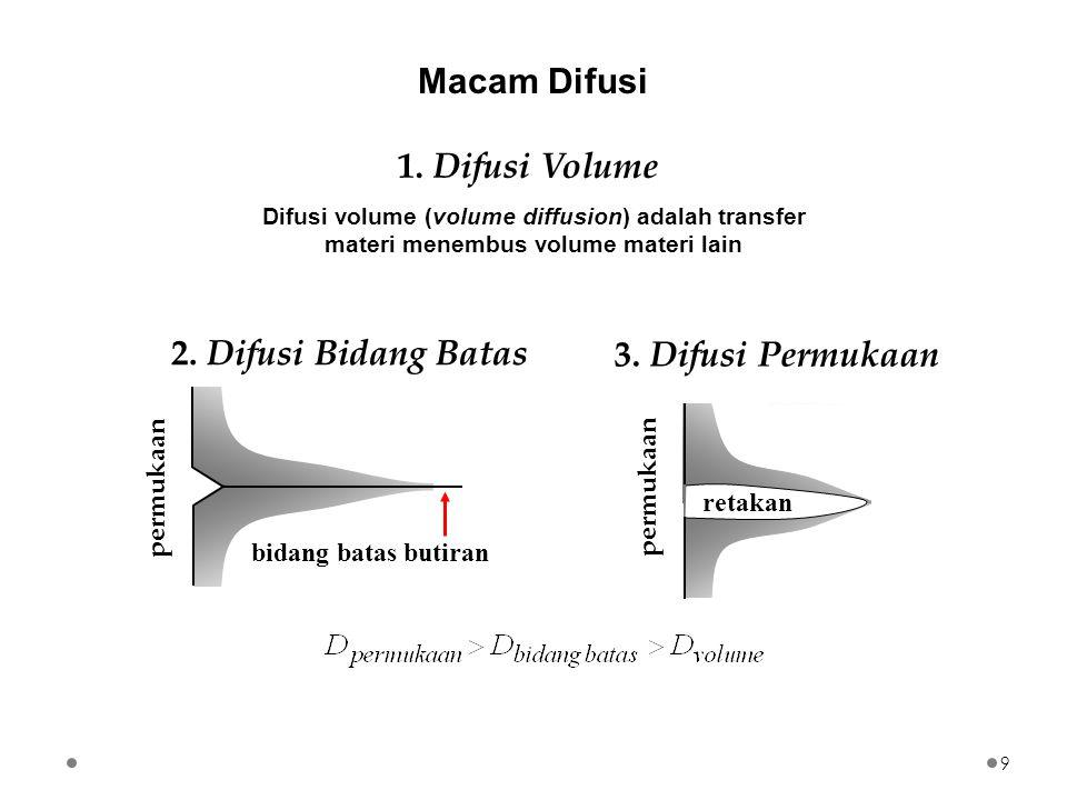 Efek Hartley-Kirkendal menunjukkan bahwa difusi timbal balik dalam alloy biner terdiri dari dua jenis pergerakan materi yaitu A menembus B dan B menembus A.