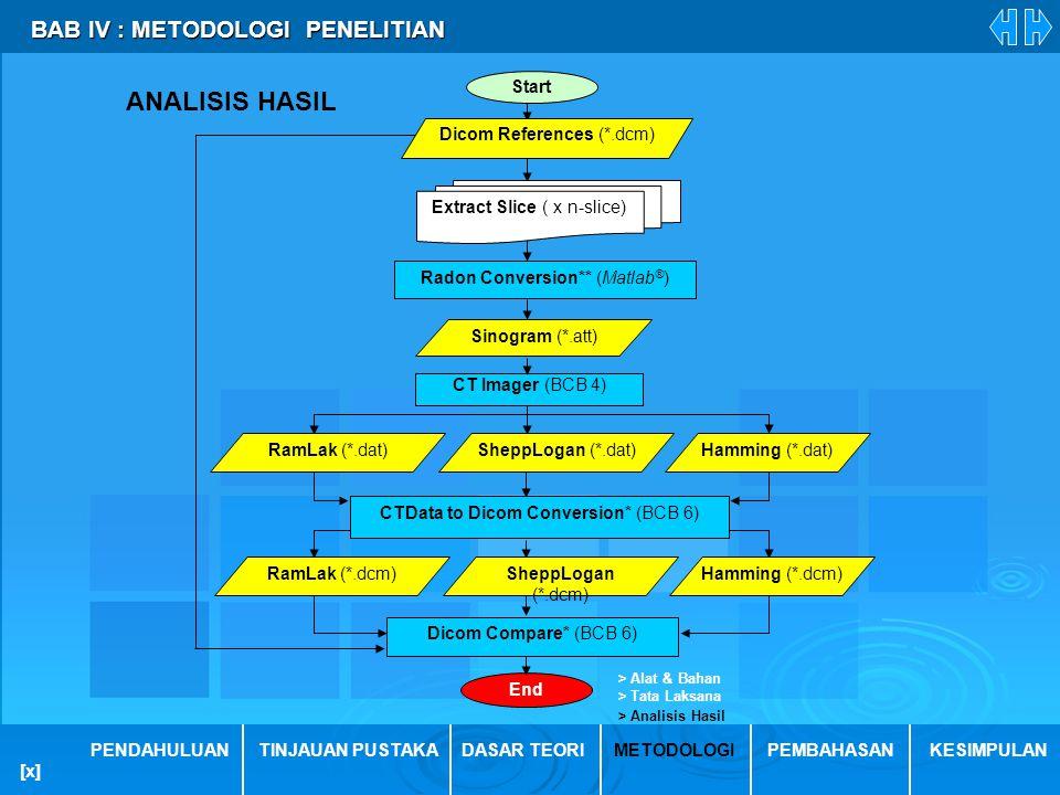 BAB IV : METODOLOGI PENELITIAN BAB IV : METODOLOGI PENELITIAN PENDAHULUANTINJAUAN PUSTAKADASAR TEORIMETODOLOGIPEMBAHASANKESIMPULAN > Analisis Hasil >