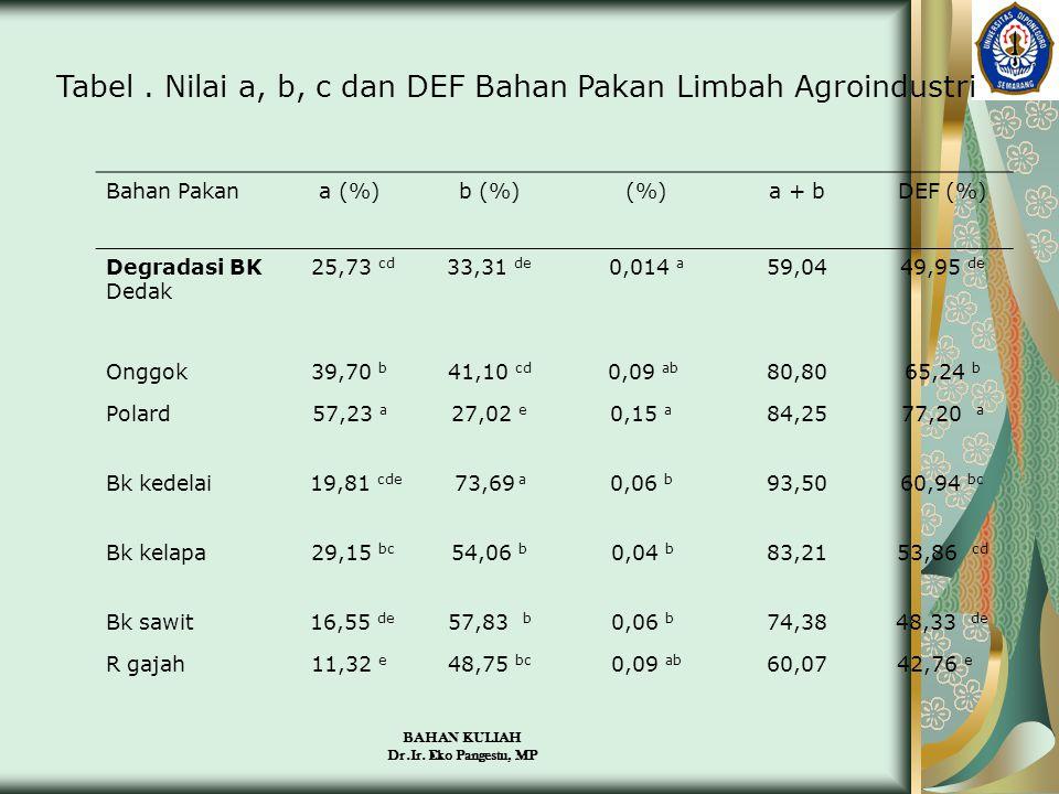 BAHAN KULIAH Dr.Ir. Eko Pangestu, MP Tabel. Nilai a, b, c dan DEF Bahan Pakan Limbah Agroindustri Bahan Pakana (%)b (%) (%)a + bDEF (%) Degradasi BK D