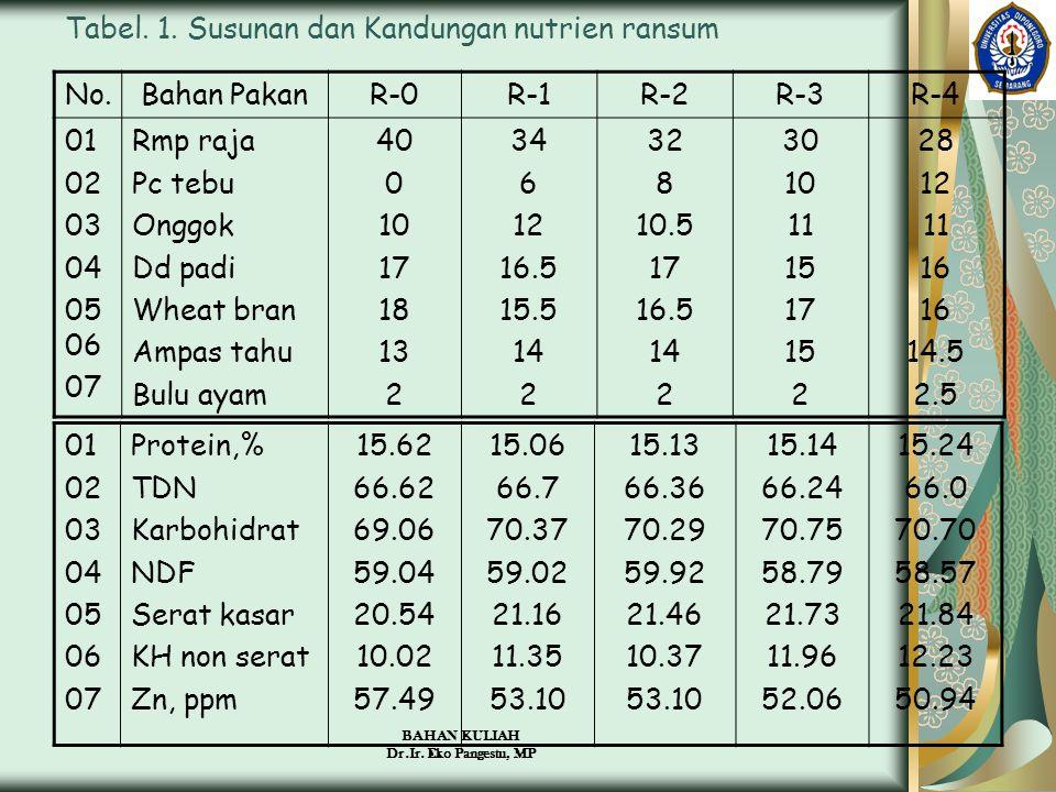 BAHAN KULIAH Dr.Ir. Eko Pangestu, MP Tabel. 1. Susunan dan Kandungan nutrien ransum No.Bahan PakanR-0R-1R-2R-3R-4 01 02 03 04 05 06 07 Rmp raja Pc teb
