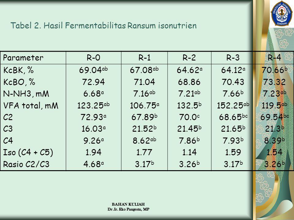 BAHAN KULIAH Dr.Ir. Eko Pangestu, MP Tabel 2. Hasil Fermentabilitas Ransum isonutrien ParameterR-0R-1R-2R-3R-4 KcBK, % KcBO, % N-NH3, mM VFA total, mM