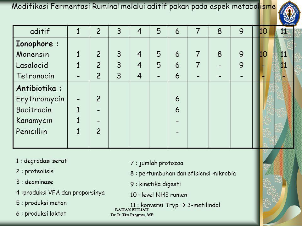 BAHAN KULIAH Dr.Ir. Eko Pangestu, MP Modifikasi Fermentasi Ruminal melalui aditif pakan pada aspek metabolisme aditif1234567891011 Ionophore : Monensi