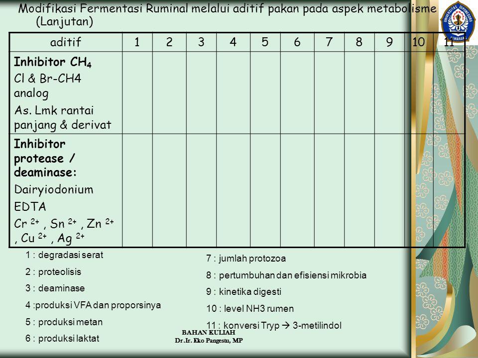 BAHAN KULIAH Dr.Ir. Eko Pangestu, MP Modifikasi Fermentasi Ruminal melalui aditif pakan pada aspek metabolisme (Lanjutan) aditif1234567891011 Inhibito
