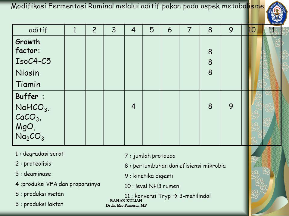 BAHAN KULIAH Dr.Ir. Eko Pangestu, MP Modifikasi Fermentasi Ruminal melalui aditif pakan pada aspek metabolisme aditif1234567891011 Growth factor: IsoC