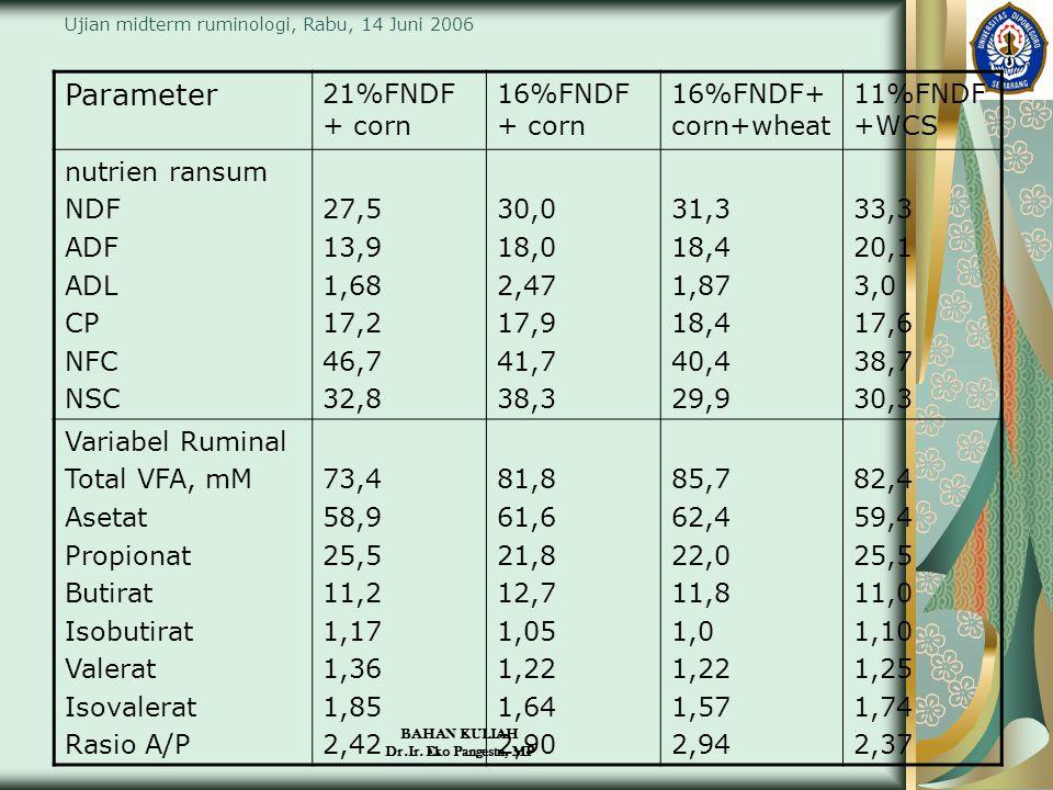 BAHAN KULIAH Dr.Ir. Eko Pangestu, MP Ujian midterm ruminologi, Rabu, 14 Juni 2006 Parameter 21%FNDF + corn 16%FNDF + corn 16%FNDF+ corn+wheat 11%FNDF