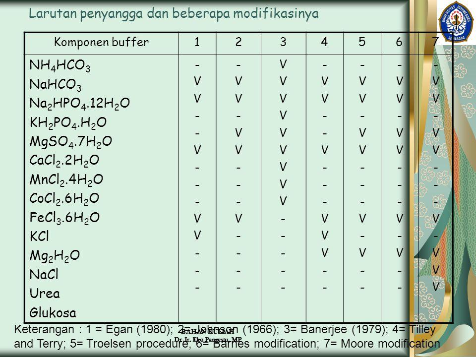 BAHAN KULIAH Dr.Ir. Eko Pangestu, MP Larutan penyangga dan beberapa modifikasinya Komponen buffer1234567 NH 4 HCO 3 NaHCO 3 Na 2 HPO 4.12H 2 O KH 2 PO