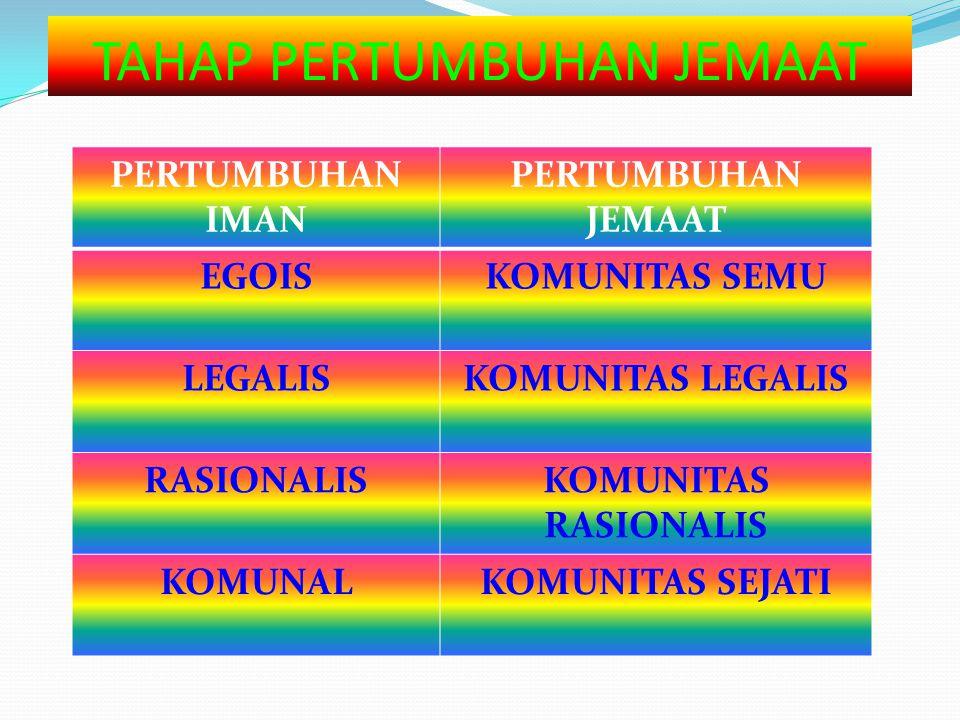 TAHAP PERTUMBUHAN JEMAAT PERTUMBUHAN IMAN PERTUMBUHAN JEMAAT EGOISKOMUNITAS SEMU LEGALISKOMUNITAS LEGALIS RASIONALISKOMUNITAS RASIONALIS KOMUNALKOMUNI
