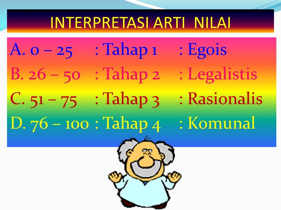 INTERPRETASI ARTI NILAI A. 0 – 25: Tahap 1 : Egois B. 26 – 50: Tahap 2: Legalistis C. 51 – 75: Tahap 3: Rasionalis D. 76 – 100: Tahap 4: Komunal
