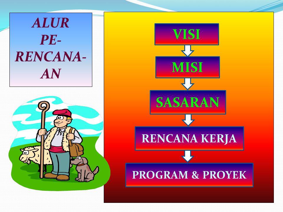 ALUR PE- RENCANA- AN VISI MISI SASARAN RENCANA KERJA PROGRAM & PROYEK