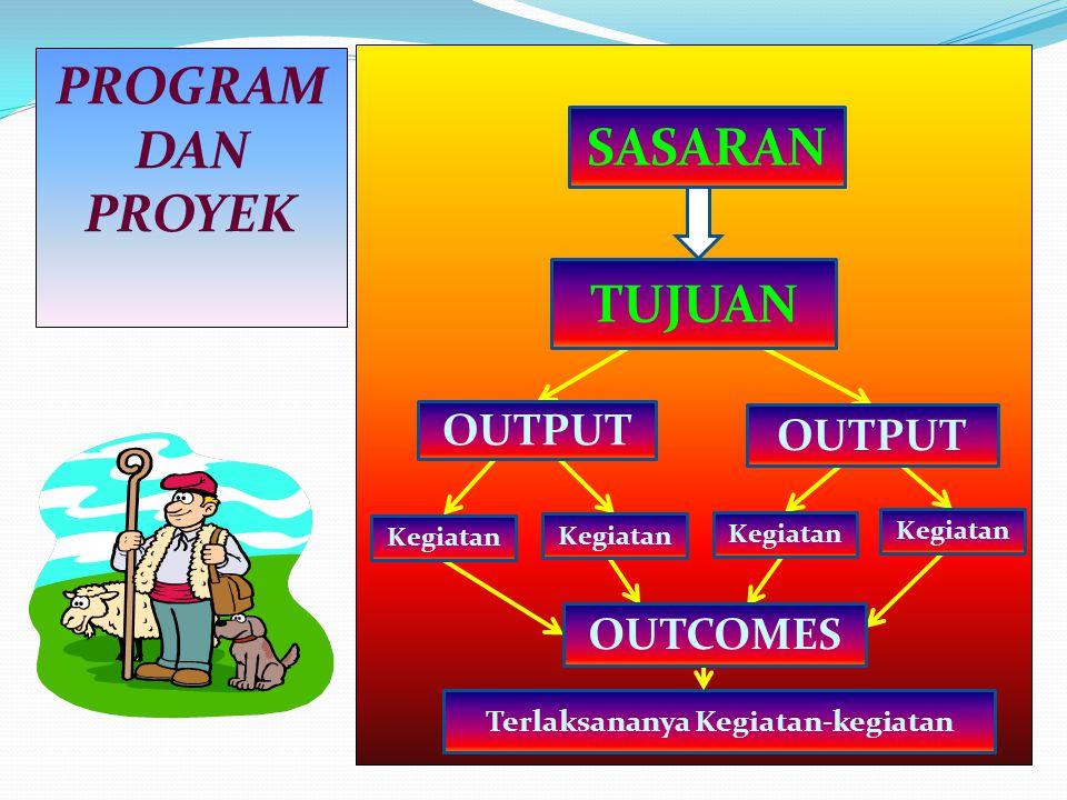 PROGRAM DAN PROYEK SASARAN TUJUAN OUTPUT Kegiatan Terlaksananya Kegiatan-kegiatan OUTCOMES