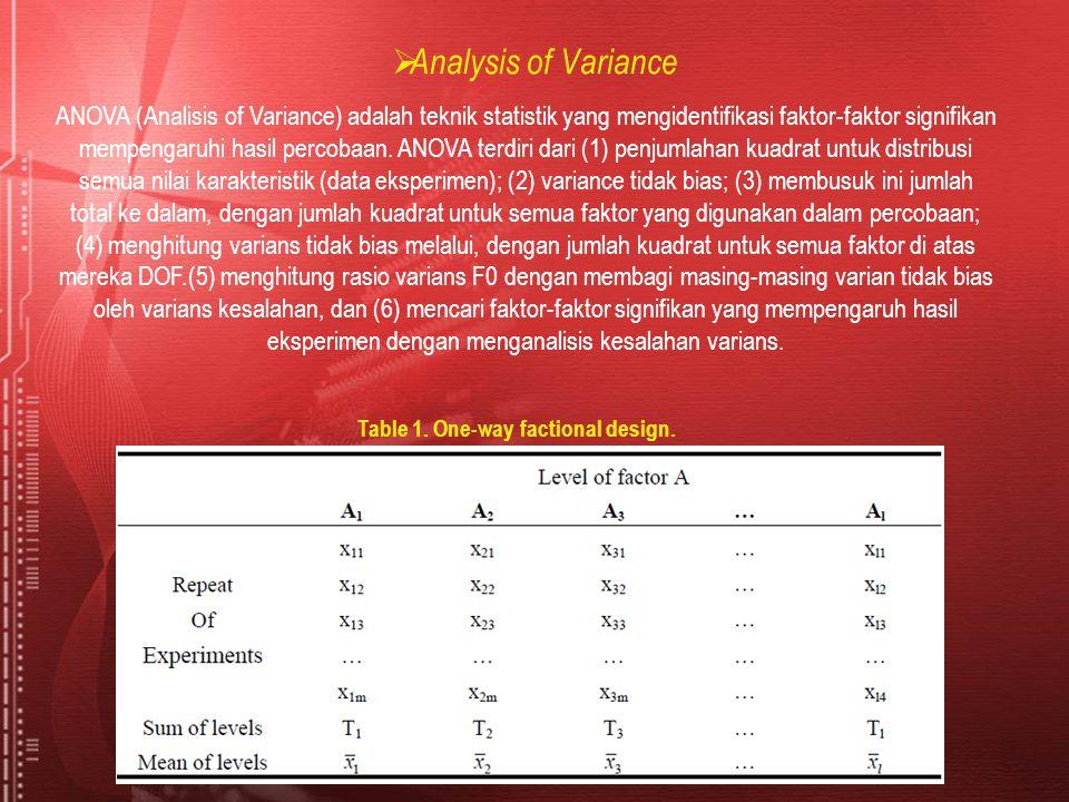  Analysis of Variance ANOVA (Analisis of Variance) adalah teknik statistik yang mengidentifikasi faktor-faktor signifikan mempengaruhi hasil percobaa
