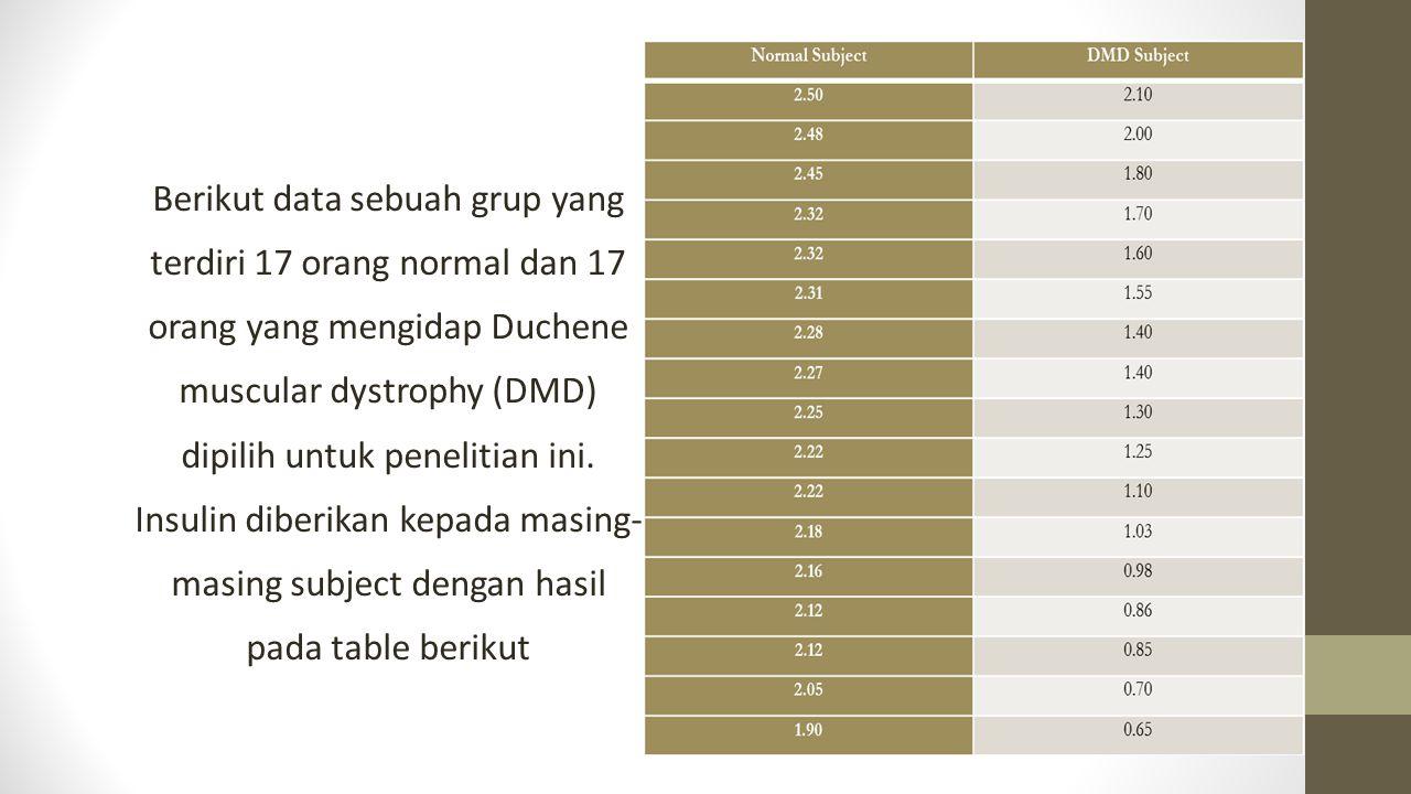 Berikut data sebuah grup yang terdiri 17 orang normal dan 17 orang yang mengidap Duchene muscular dystrophy (DMD) dipilih untuk penelitian ini. Insuli
