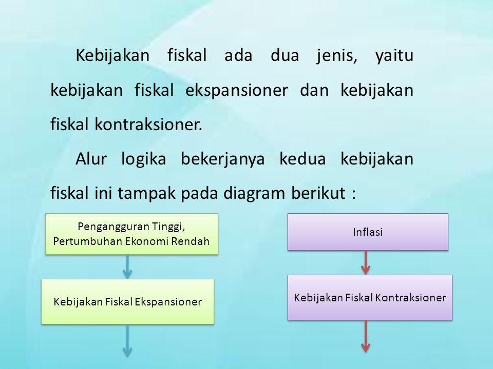 Kebijakan fiskal ada dua jenis, yaitu kebijakan fiskal ekspansioner dan kebijakan fiskal kontraksioner. Alur logika bekerjanya kedua kebijakan fiskal