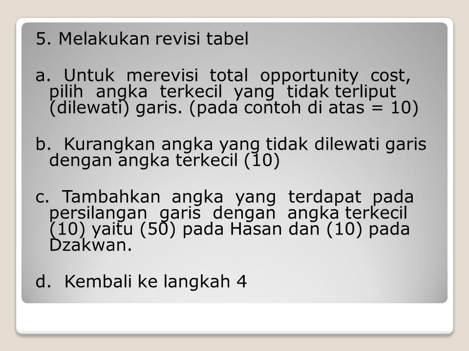 5. Melakukan revisi tabel a. Untuk merevisi total opportunity cost, pilih angka terkecil yang tidak terliput (dilewati) garis. (pada contoh di atas =
