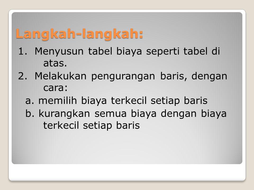 Langkah-langkah: 1. Menyusun tabel biaya seperti tabel di atas. 2. Melakukan pengurangan baris, dengan cara: a. memilih biaya terkecil setiap baris b.
