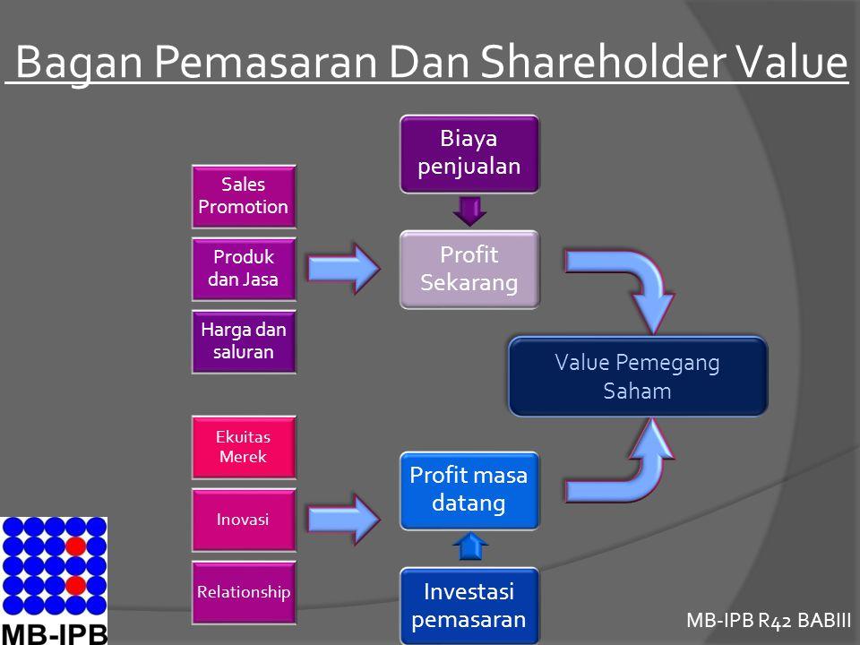 MB-IPB R42 BABIII Bagan Pemasaran Dan Shareholder Value Biaya penjualan Profit Sekarang Sales Promotion Produk dan Jasa Harga dan saluran Ekuitas Mere
