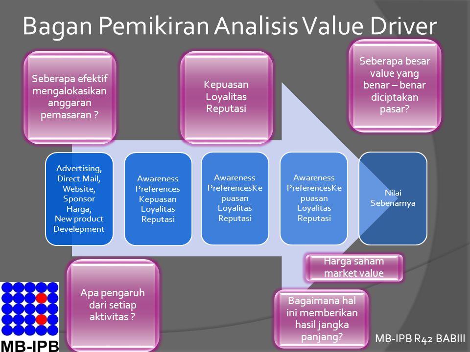 MB-IPB R42 BABIII Bagan Pemikiran Analisis Value Driver Advertising, Direct Mail, Website, Sponsor Harga, New product Develepment Awareness Preference