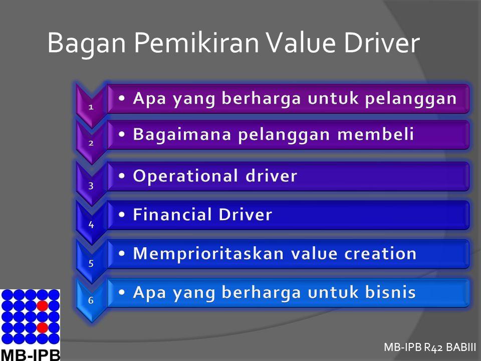 MB-IPB R42 BABIII Bagan Pemikiran Value Driver