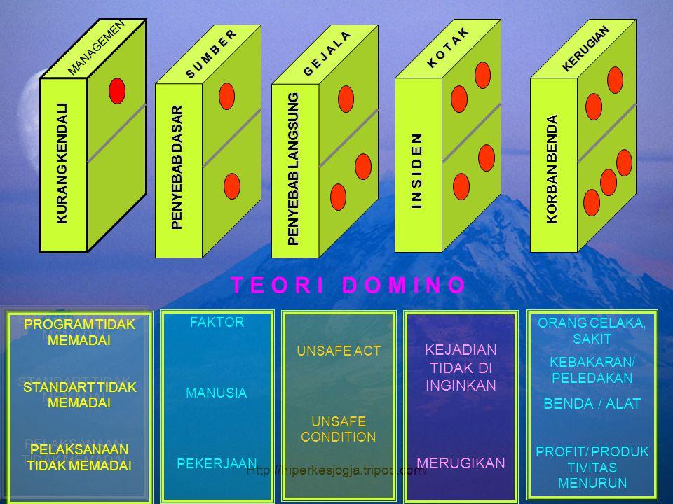Http://hiperkesjogja.tripod.com/ T E O R I D O M I N O PROGRAM TIDAK MEMADAI STANDART TIDAK MEMADAI PELAKSANAAN TIDAK MEMADAI PROGRAM TIDAK MEMADAI ST