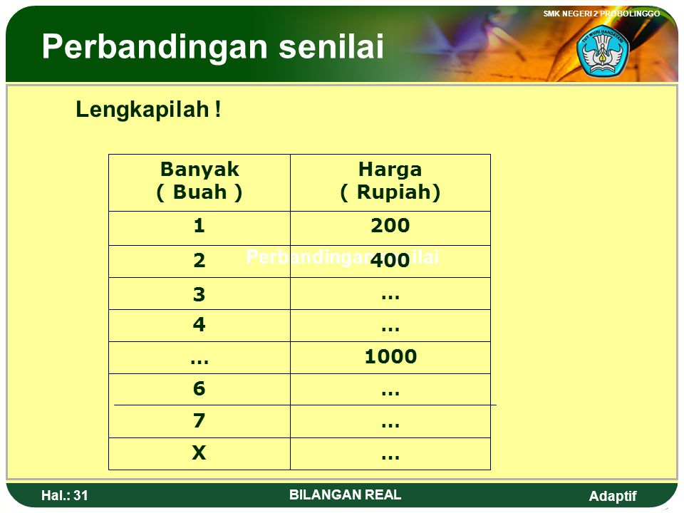 Adaptif SMK NEGERI 2 PROBOLINGGO Hal.: 30 BILANGAN REAL Conversing percentage, or decimal fraction 3. Conversing the percentage into fraction or into