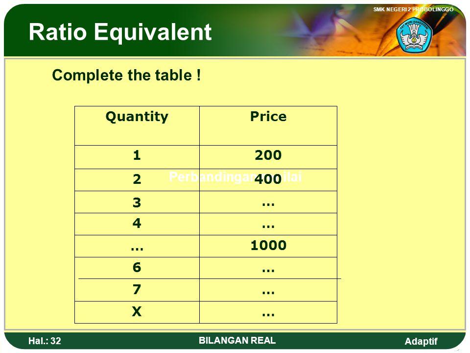 Adaptif SMK NEGERI 2 PROBOLINGGO Hal.: 31 BILANGAN REAL Perbandingan senilai Lengkapilah ! …X …7 …6 1000 … …4 … 3 4002 2001 Harga ( Rupiah) Banyak ( B