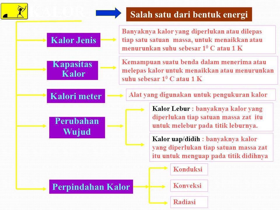 Pada Zat padat dan cair saat menerima atau melepas kalor yang terjadi adalah perubahan suhu ( T ) dan perubahan bentuknya ( L t, A t, V t ) Bagaimana