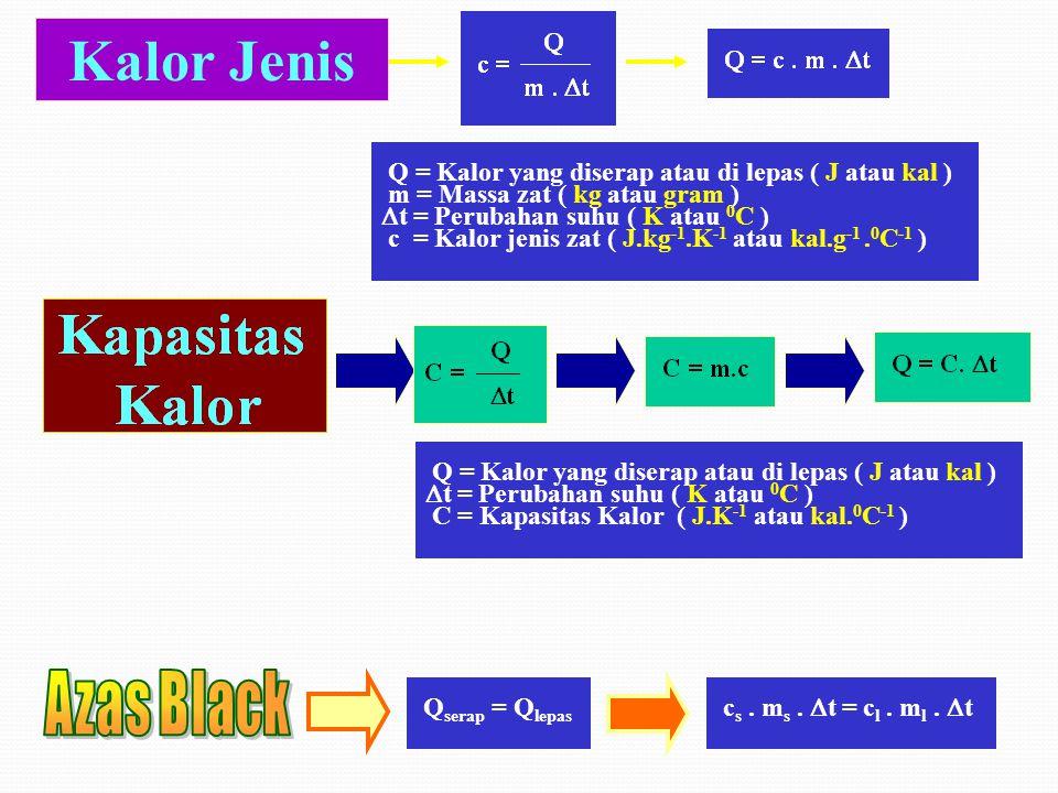KALOR Kapasitas Kalor Kalori meter Perubahan Wujud Perpindahan Kalor Alat yang digunakan untuk pengukuran kalor Kalor Lebur : banyaknya kalor yang dip