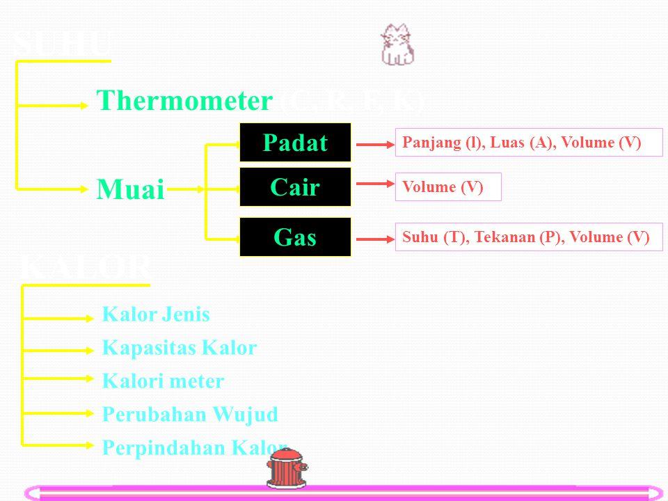 SUHU Thermometer (C, R, F, K) Muai Cair Padat Gas Panjang (l), Luas (A), Volume (V) Volume (V) Suhu (T), Tekanan (P), Volume (V) KALOR Kalor Jenis Kapasitas Kalor Kalori meter Perubahan Wujud Perpindahan Kalor