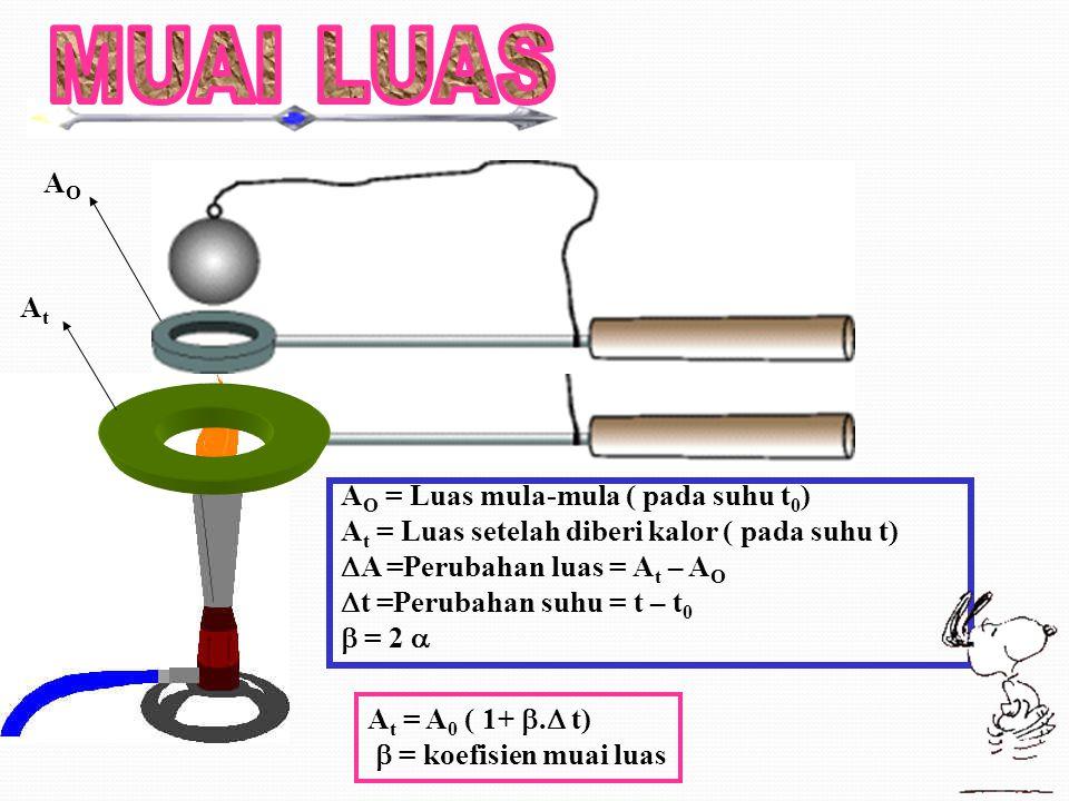 AOAO AtAt A O = Luas mula-mula ( pada suhu t 0 ) A t = Luas setelah diberi kalor ( pada suhu t)  A =Perubahan luas = A t – A O  t =Perubahan suhu = t – t 0  = 2  A t = A 0 ( 1+ .