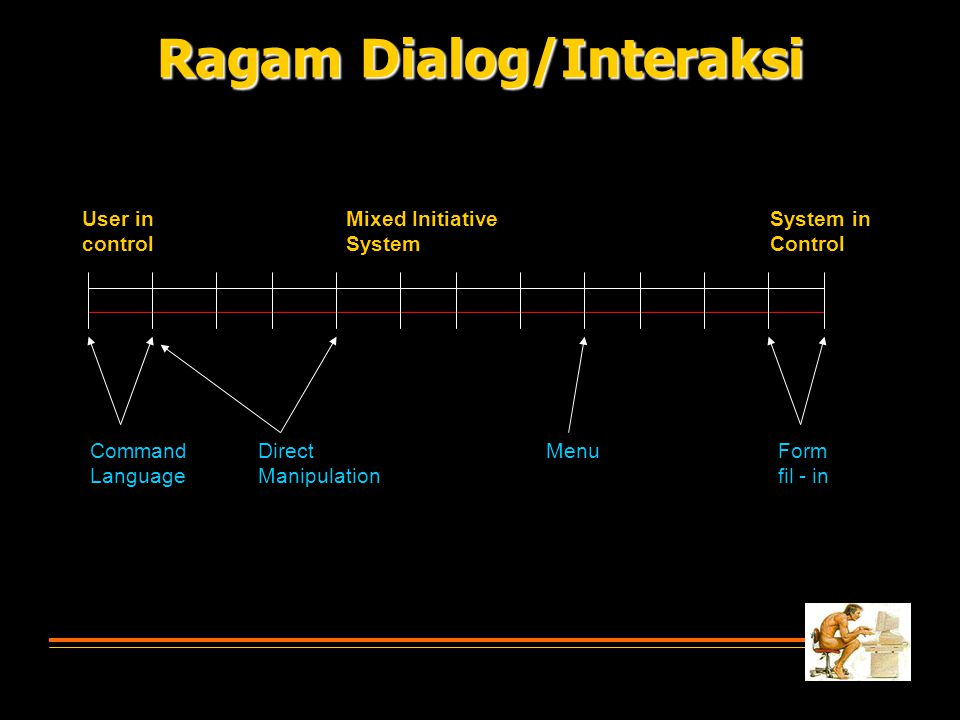 User in control Mixed Initiative System System in Control Command Language Direct Manipulation MenuForm fil - in Ragam Dialog/Interaksi