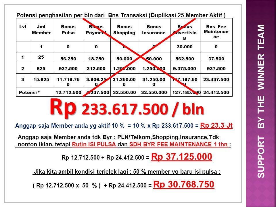 SUPPORT BY THE WINNER TEAM Potensi penghasilan per bln dari Bns Transaksi (Duplikasi 25 Member Aktif ) LvlJml Member Bonus Pulsa Bonus Payment Bonus S