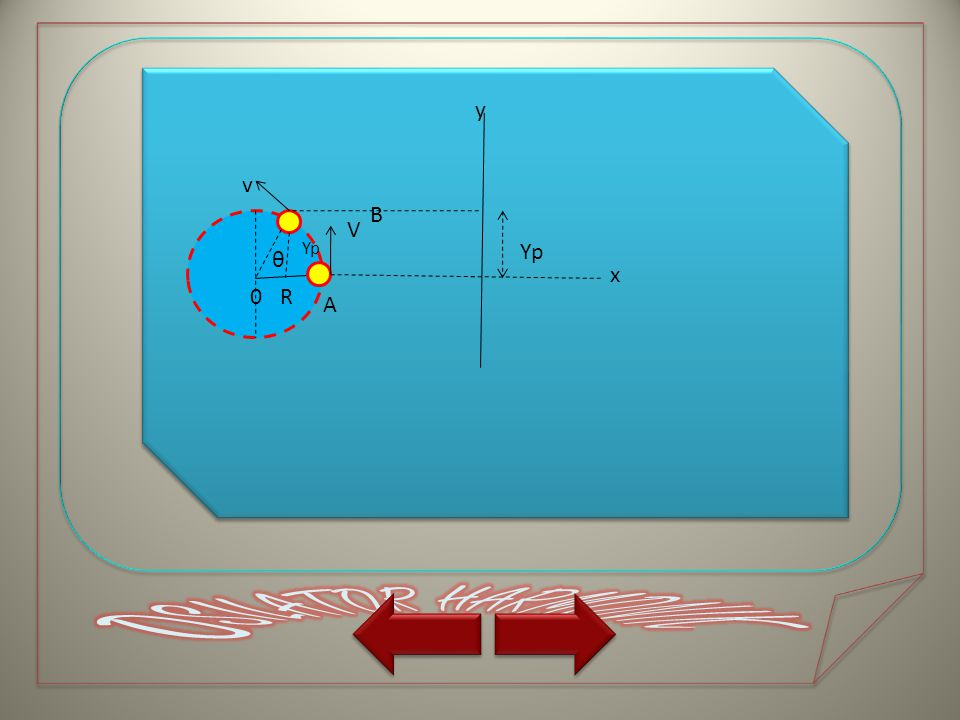 a)Simpangan Getaran (Yp) Awal gerakan benda yaitu dari kedudukan A kemudian benda berputar sehingga pada suatu saat benda melewati titik B, dan jika dicerminkan pada sumbu y maka benda itu telah menyimpang setinggi y ( y p ) sedangkan jika dilihat dari gerakan melingkarnya benda itu telah menempuh sudut sebesar θ.