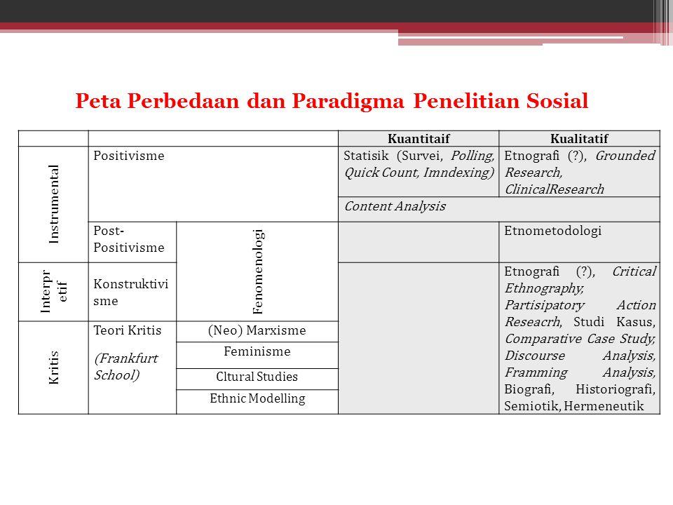 Peta Perbedaan dan Paradigma Penelitian Sosial KuantitaifKualitatif Instrumental PositivismeStatisik (Survei, Polling, Quick Count, Imndexing) Etnogra