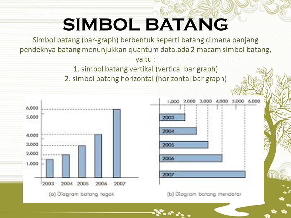 SIMBOL BATANG Simbol batang (bar-graph) berbentuk seperti batang dimana panjang pendeknya batang menunjukkan quantum data.ada 2 macam simbol batang, y