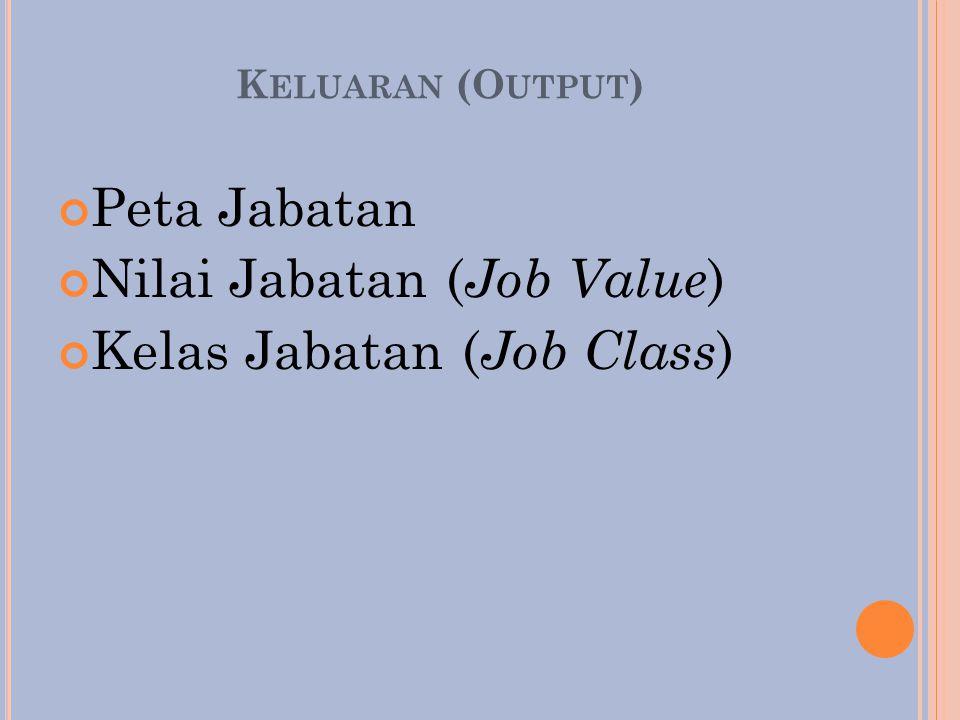 K ELUARAN (O UTPUT ) Peta Jabatan Nilai Jabatan ( Job Value ) Kelas Jabatan ( Job Class )