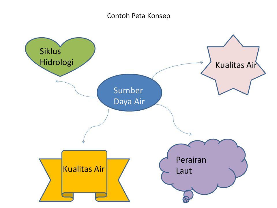 Contoh Peta Konsep Siklus Hidrologi Kualitas Air Perairan Laut Kualitas Air Sumber Daya Air