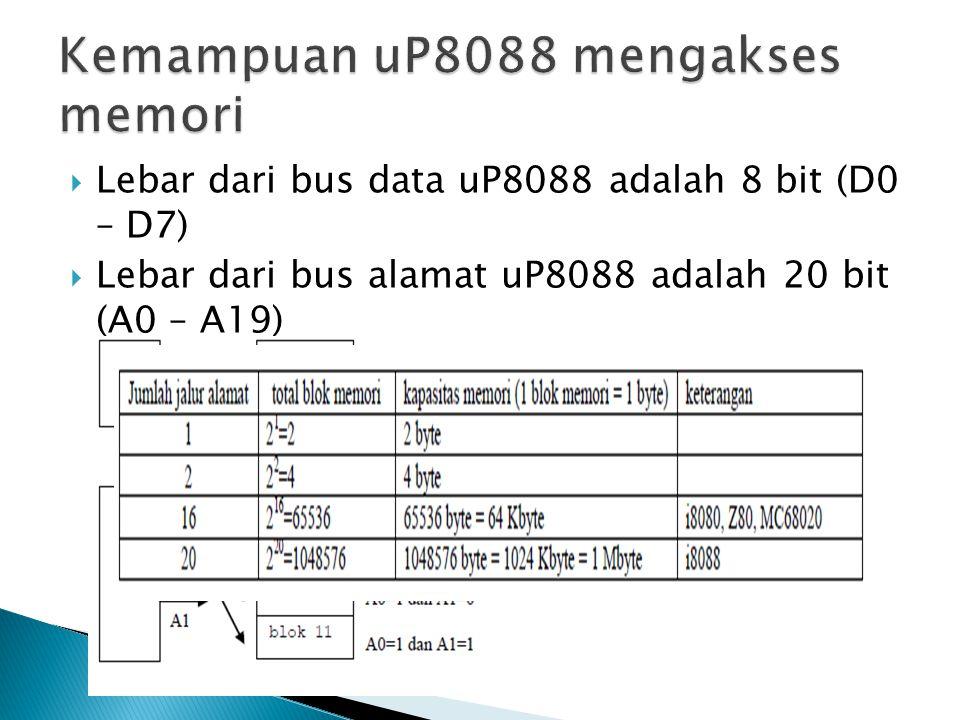  Memori pada sistem uP8088 memiliki dua ciri : ◦ Diakses dengan alamat selebar 16 bit (0000H – FFFFH) atau 2 byte ◦ data yang diakses untuk setiap alamat adalah 8 bit atau 1 byte  Alamat dari suatu cell memori direpresentasikan dalam format 2 byte (0000H – FFFFH)  disimpan dalam register alamat  Kapasitas register alamat uP8088 adalah 2 byte, maka jumlah cell memori yang dapat disimpan alamatnya adalah 12 16 = 65536 cell memori