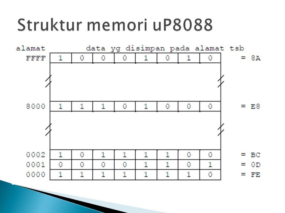  Karena suatu cell memori menyimpan data 1 byte (00H – FFH) maka suatu register alamat uP8088 dapat mengakses (Read/Write) memori berkapasitas 65536 byte = 64 Kbyte  uP8088 harus dapat mengakses semua cell memori dari alamat terendah – alamat tertinggi  Secara fisik uP8088 memiliki 20 jalur alamat (A0 – A19)  uP8088 menyediakan bus alamat 20 bit (00000H – FFFFFH)  kapasitas memori yang dapat diakses 2 20 = 1048576 cell memori = 1 Mb