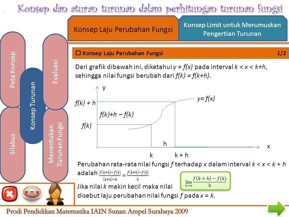 Konsep dan aturan turunan dalam perhitungan turunan fungsi  Peta Konsep Silabus Peta Konsep Konsep Turunan Menentukan Turunan Fungsi Evaluasi Menggunakan konsep dan aturan turunan dalam perhitungan fungsi Konsep turunan Konsep turunan Konsep laju perubahan fungsi Konsep laju perubahan fungsi Konsep limit untuk merumuskan pengertian turunan fungsi Konsep limit untuk merumuskan pengertian turunan fungsi Menentukan turunan fungsi Menentukan turunan fungsi Turunan fungsi aljabar Turunan fungsi trigonometri Menggunakan aturan turunan Menggunakan aturan turunan Menurunkan sifat turunan dari sifat limit Menurunkan sifat turunan dari sifat limit Menggunakan aturan rantai Menggunakan aturan rantai
