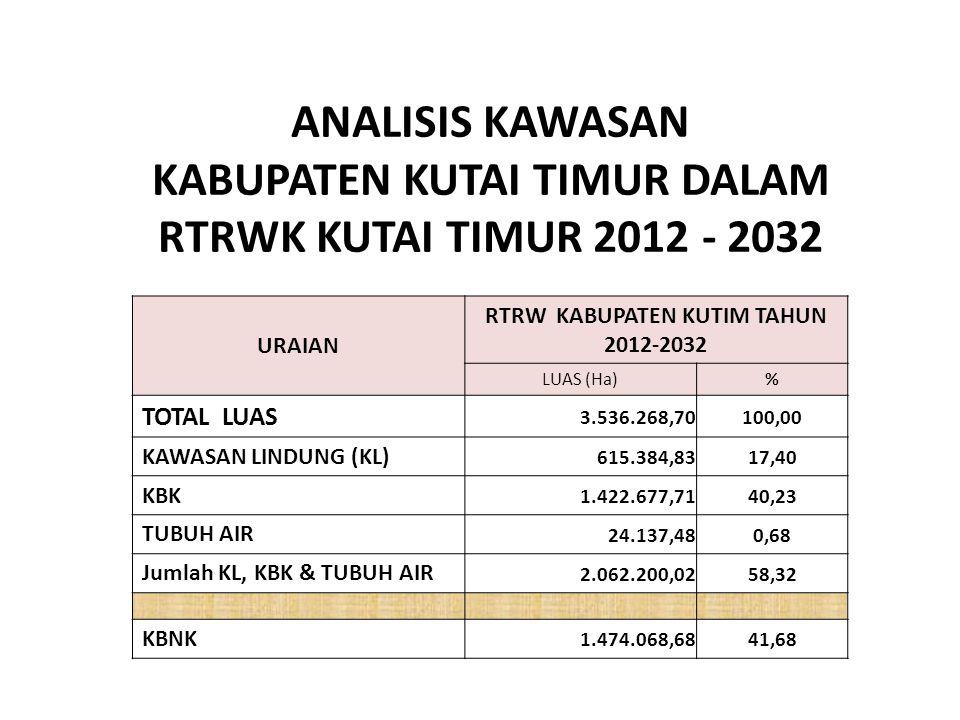 ANALISIS KAWASAN KABUPATEN KUTAI TIMUR DALAM RTRWK KUTAI TIMUR 2012 - 2032 URAIAN RTRW KABUPATEN KUTIM TAHUN 2012-2032 LUAS (Ha)% TOTAL LUAS 3.536.268